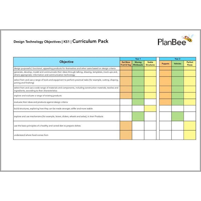 PlanBee Primary DT Design and Technology Long Term Planning (Option 1)