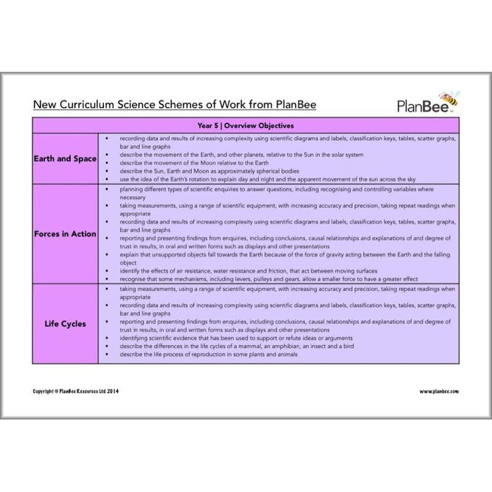 PlanBee KS2 Science Curriculum Pack | Long Term Planning