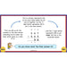 PlanBee Using Addition & Subtraction 1 - Year 4 Maths Planning and Resources
