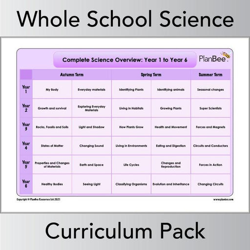 PlanBee Primary KS1 and KS2 Science Curriculum Pack | Long Term Planning