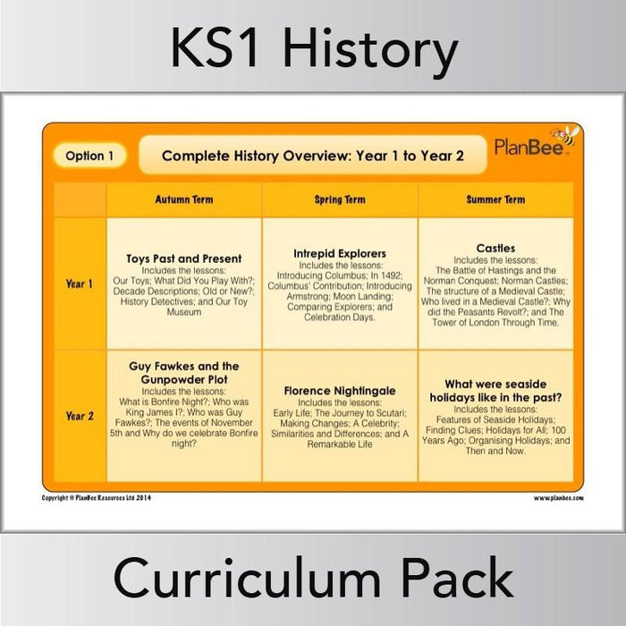 KS1 History Curriculum Pack (Year 1 to Year 2) Option 1