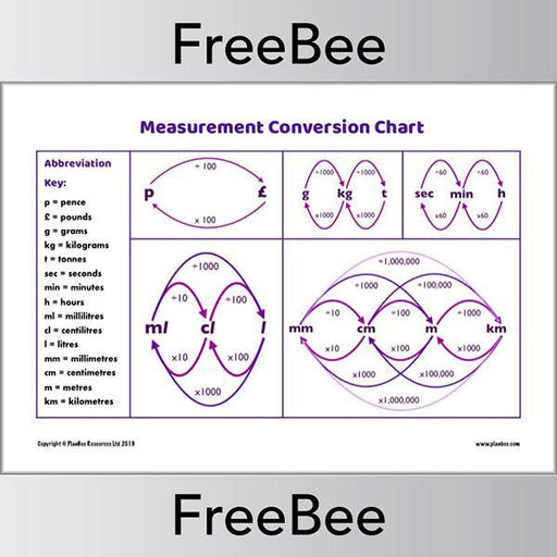 PlanBee Measurement Conversion Chart KS2