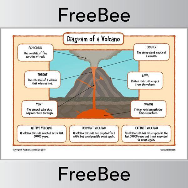 PlanBee FREE Volcano Diagram KS2 by PlanBee