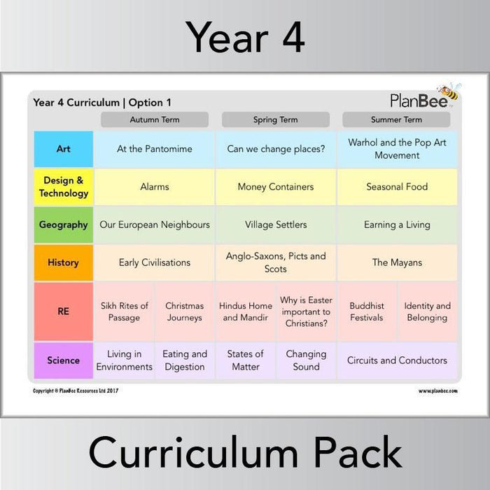 PlanBee Long Term Curriculum for Year 4 (Option 1) | All-Year-Round Planning