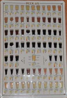 Beer 101 - Decorative Metal Sign