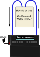Load image into Gallery viewer, HUG Hydronics System - Deluxe Package w/ 14KW Water Heater