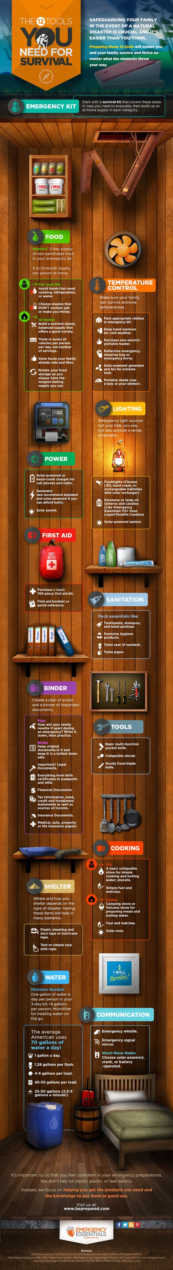 Infographic: 12 Tools You Need for Survival in Any Emergency
