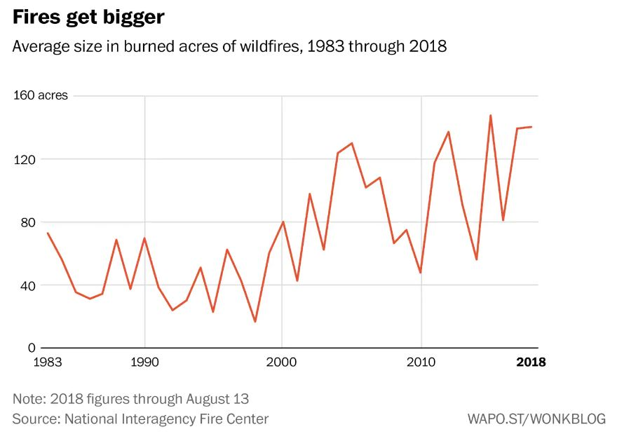 Graph showing average size of wild fires have grown