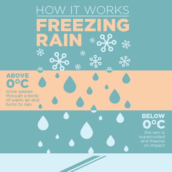 Freezing Rain: How It Works