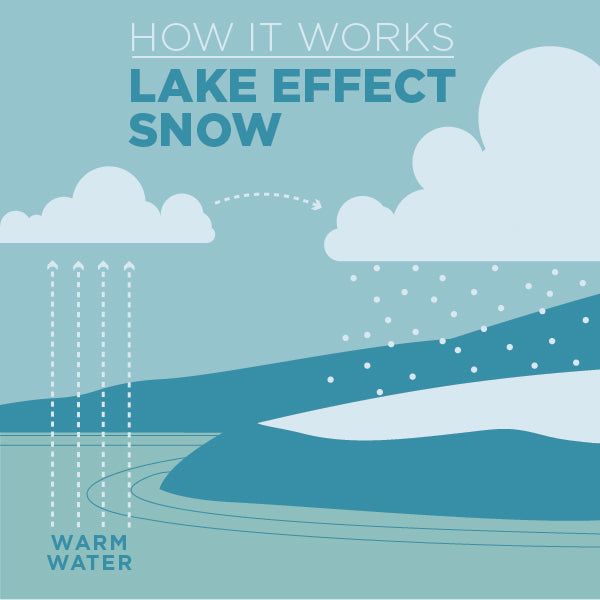 Lake Effect Snow: How It Works