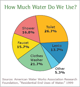 Conserve Water - via American Water Works Association Research Foundation