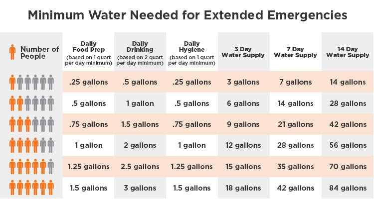 how much water do you need?