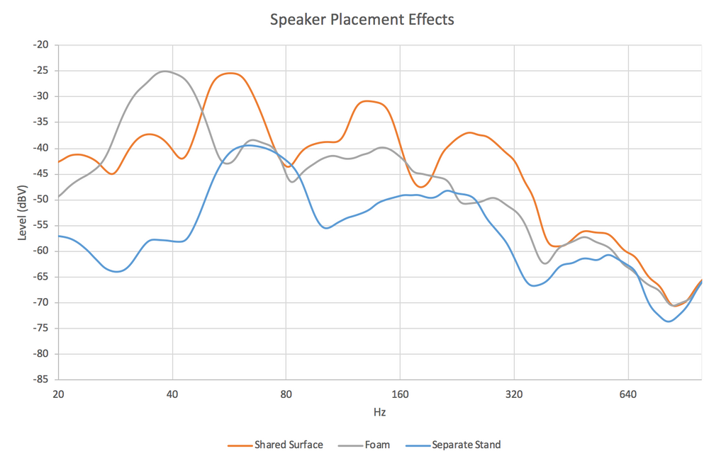 Chart of speaker placement effects