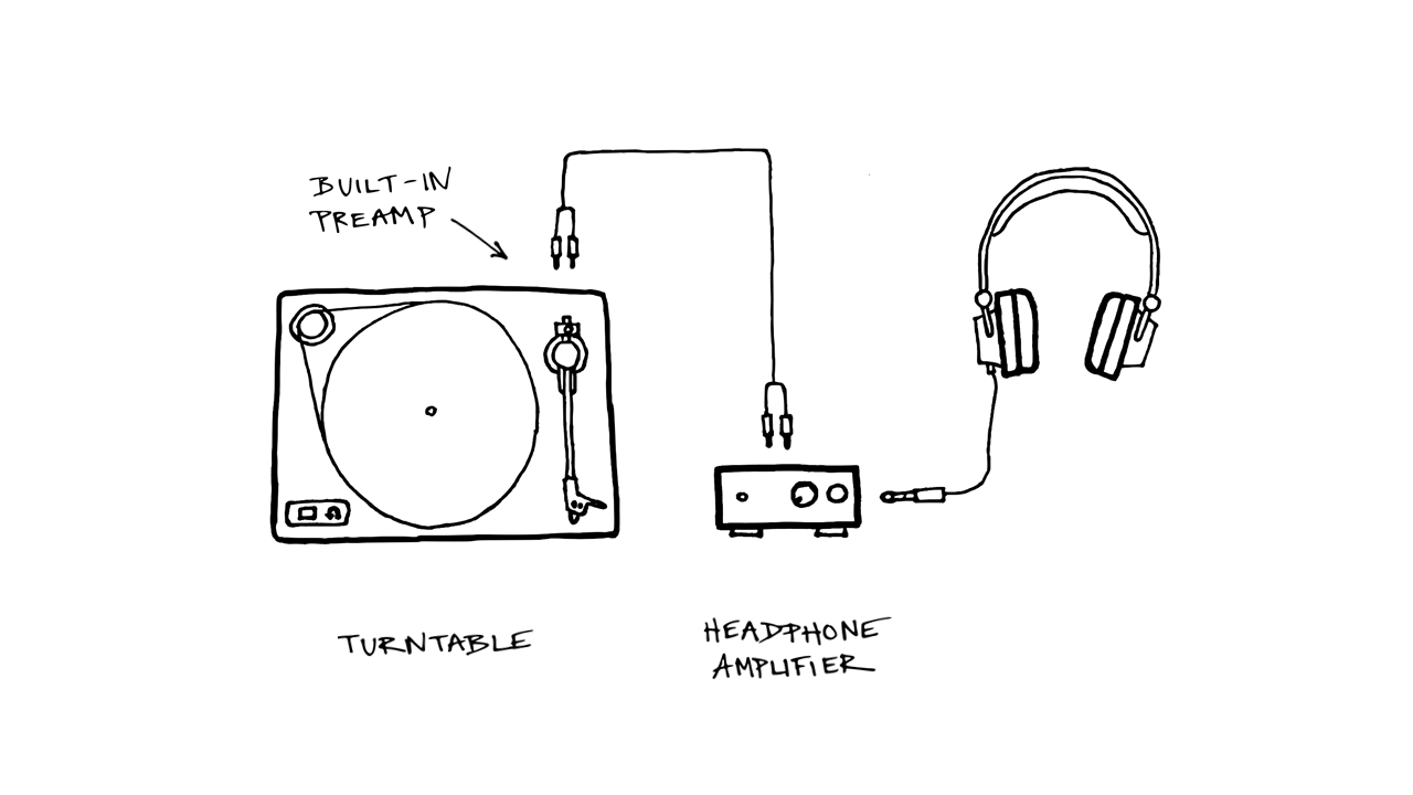 Turntable with built-in phono preamp plugged into a headphone amplifier