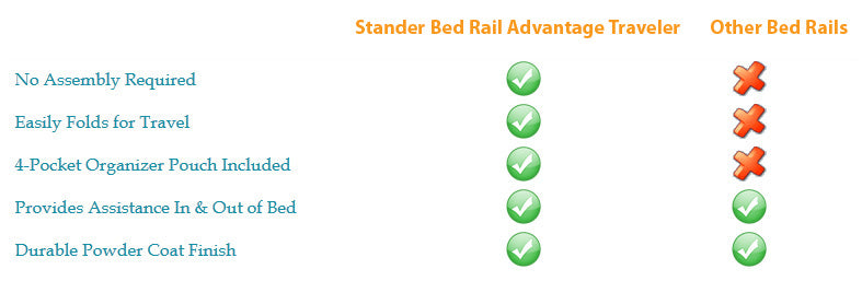 5000 Stander Bed Rail Advantage Traveler Comparison