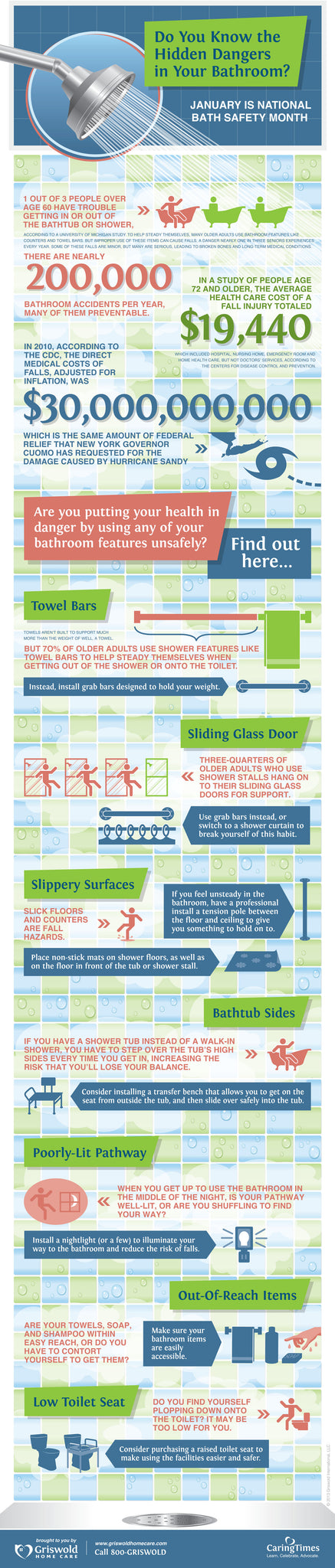 Griswold Home Care Bath Safety Inforgraphic