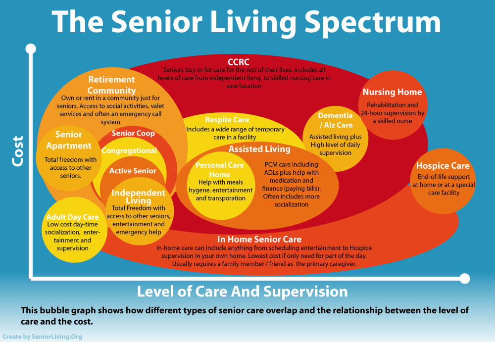 Senior Living.org Senior Living Spectrum Bubble Graph