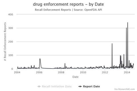 FDA Drug Recal Line Graph