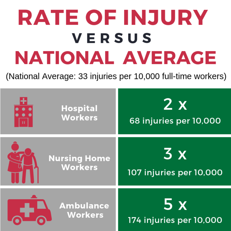 rate of injury versus national average