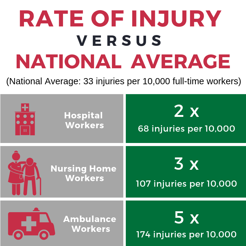 CDC Rate of Injury