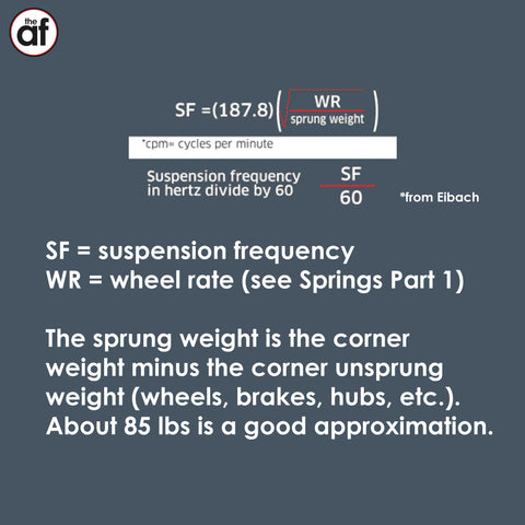 Suspension Frequency equation