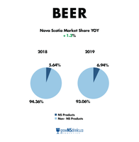 Chart showing year over year sales of Nova Scotia beer products at the NSLC in 2018 and 2019.