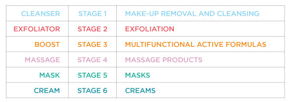 stages of personalized professional treatment