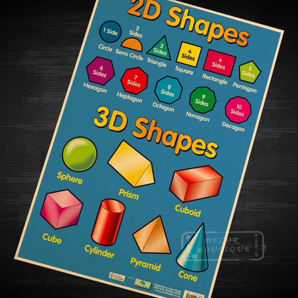 2D and 3D Shapes, Educational Children's Chart Detail Poster Canvas