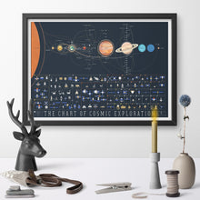 Load image into Gallery viewer, The Chart of Cosmic Exploration Solar System Education Art Poster Canvas