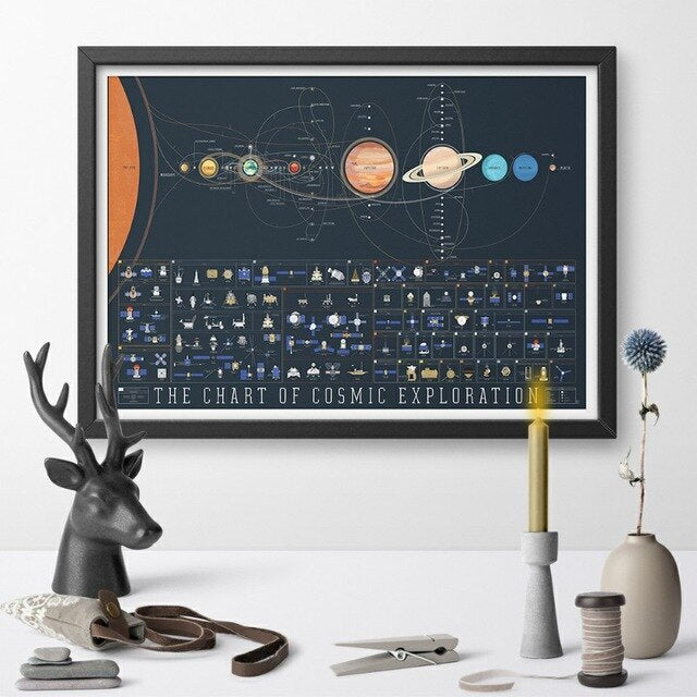 The Chart of Cosmic Exploration Solar System Education Art Poster Canvas