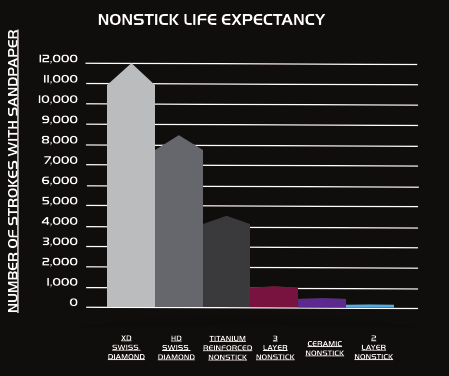 Nonstick Life Expectectancy