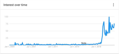 Mewing search results trends
