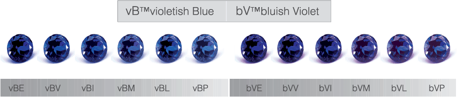 Refers to the Tanzanite's colour quality and its degree of saturation. The depth of colour ranges from exceptional to pale, with `B´or `V´ indicating predominance of blue or violet hues.