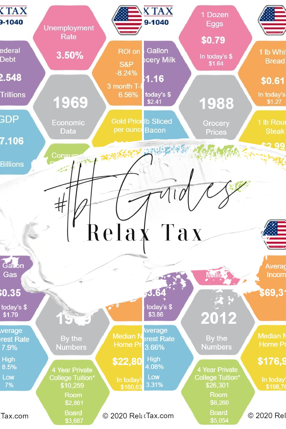 Relax Tax's Free Guide  -Looking back at the numbers of the last 50 Years