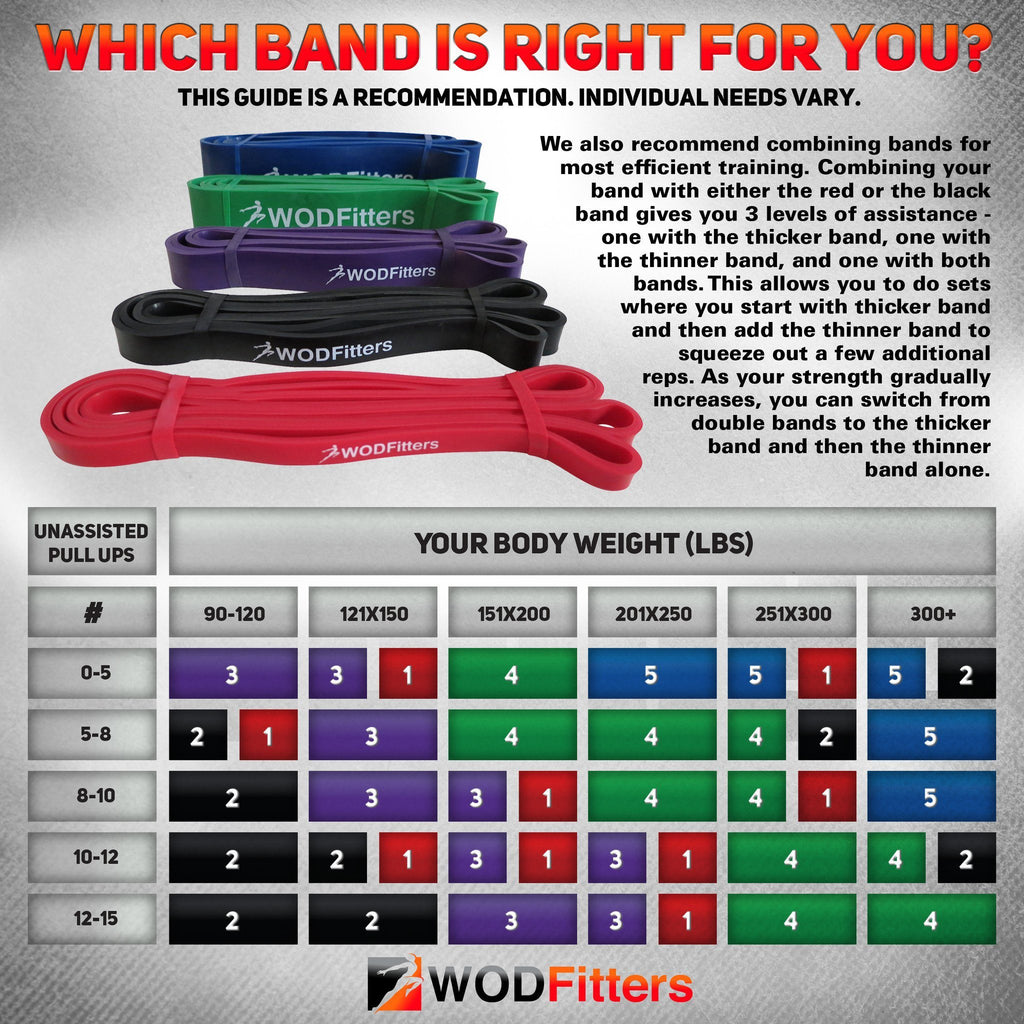 Exclusive WODFitters Assisted Pull-Up Resistance Bands for Cross Training and Power-Lifting (Choose 4 or 5 Band Set or Single Band)