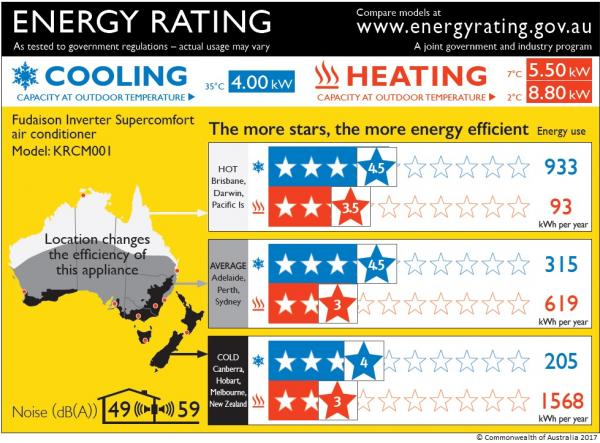 Zoned Energy Labels for Air Conditioners (ZERL)