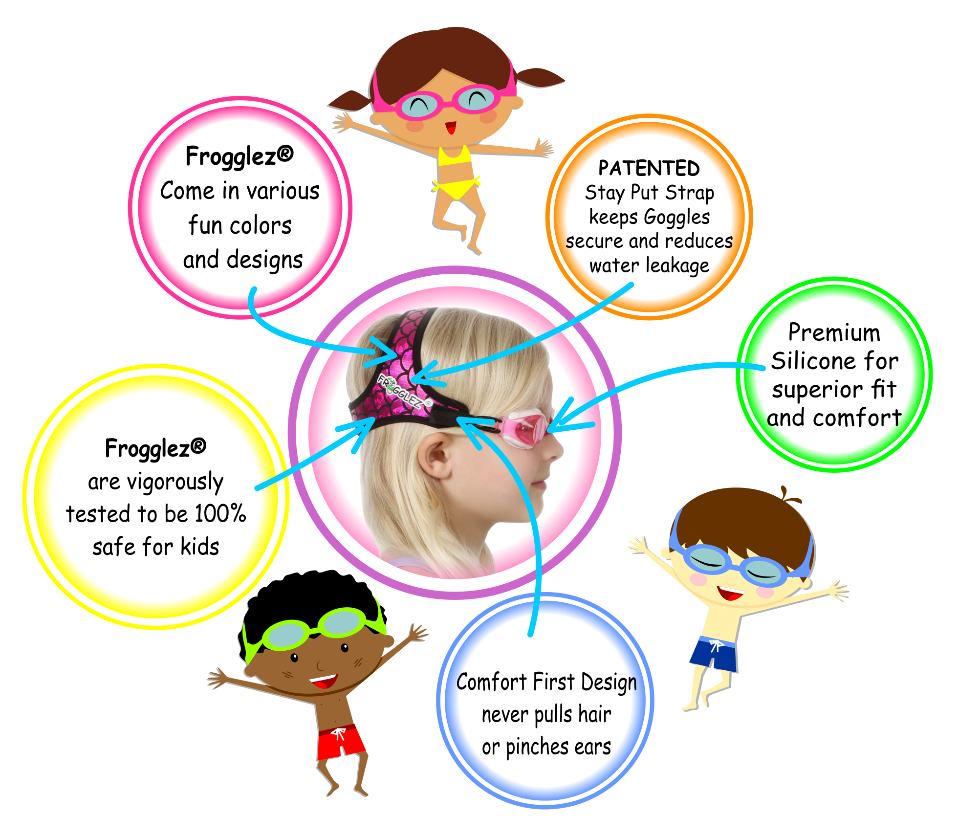 Diagram of Frogglez Goggles features, arrows pointing to girl with blonde hair wearing pink frogglez, kids goggles, most comfotable kids goggles, patented head strap, kids swim goggle