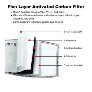 diagram of five layer activated carbon filter in Frogglez cloth face mask