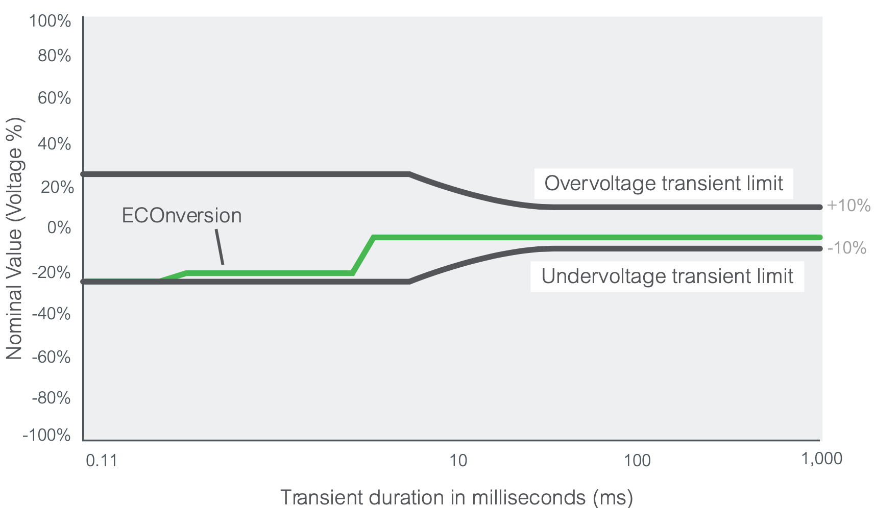 ECOnversion chart showing X axis as transient duration in milliseconds and the y axis is nominal voltage change expressed as a percentage