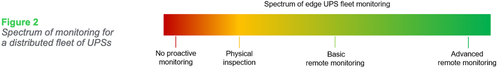Figure 2 Spectrum of monitoring for a distributed fleet of UPSs