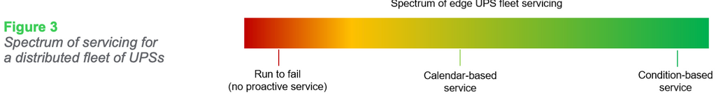 Spectrum of servicing for a distributed fleet of UPSs