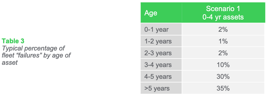 """Typical percentage of fleet """"failures"""" by age of asset"""