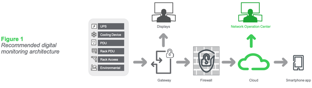 Figure 1: Recommended digital monitoring architecture