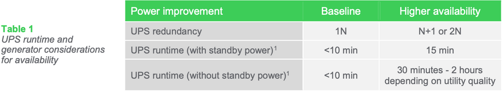 Table 1 UPS runtime and generator considerations for availability