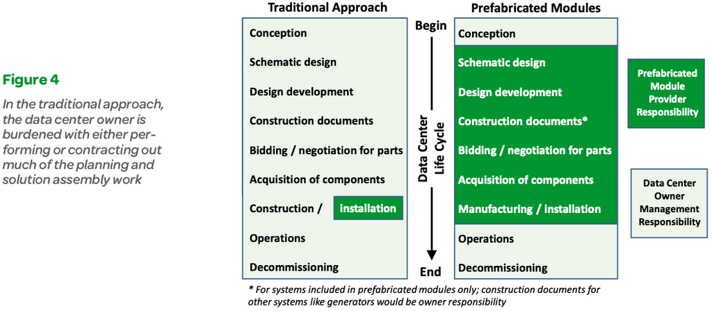 Figure 4 In the traditional approach, the data center owner is burdened with either per- forming or contracting out much of the planning and solution assembly work