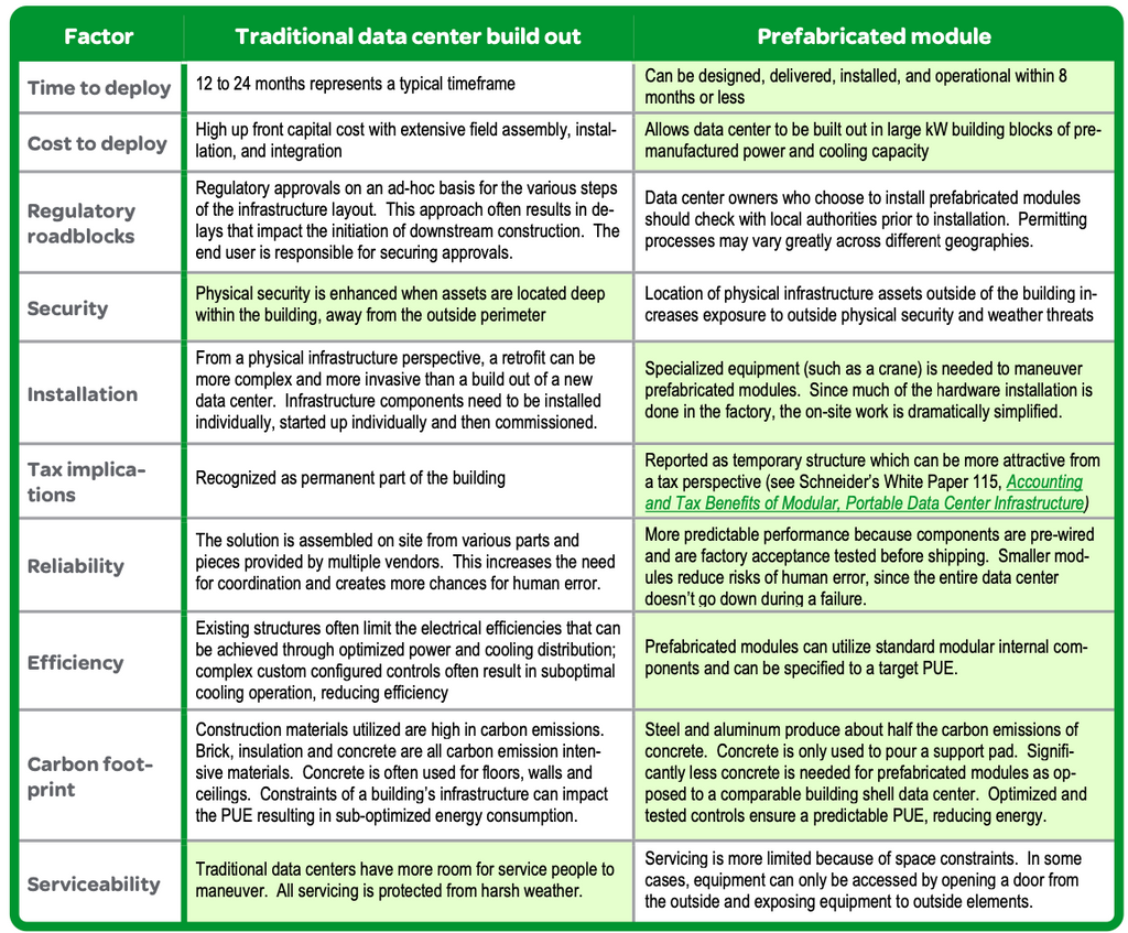 Table 1 Summary comparison of traditional and prefabricated module approaches