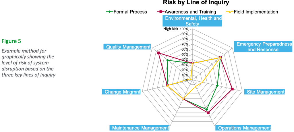 """Figure 6 shows a method for taking sub-elements that are deemed to have unacceptable scores and ranking them based on how easy they are to improve (or implement) vs. their impact on operations (if corrected). This is an effective way to help organizations prioritize """"where to go from here"""" based on FOMM goals, business objectives, time, and available resources. """"Quick wins"""" can be easily identified and separated from items that fit longer term, strategic objectives that might require significant changes in staff competencies and behav- iors. Base-lining the current implementation of the O&M program against the organization's desired levels should then lead to a concrete action plan with defined goals and owners."""