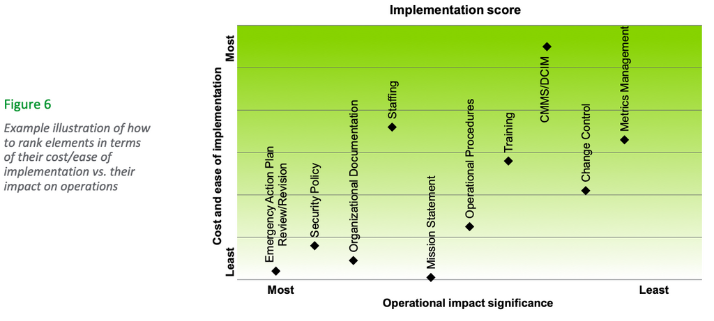 Figure 6: Example illustration of how to rank elements in terms of their cost/ease of implementation vs. their impact on operation