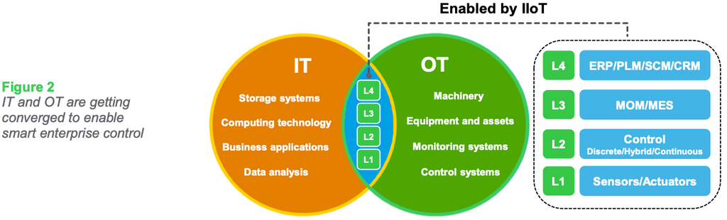 Figure 2: IT and OT are getting converged to enable smart enterprise control
