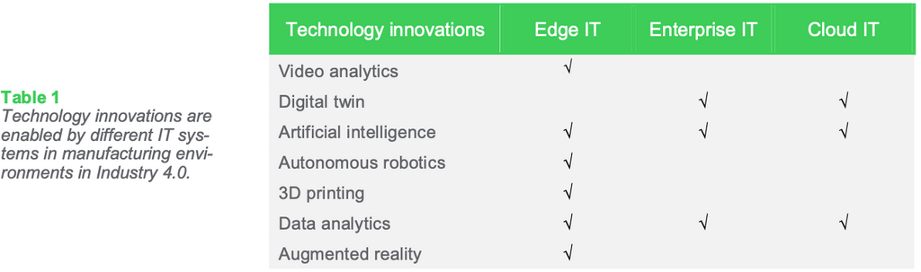 Table 1: Technology innovations are enabled by different IT systems in manufacturing environments in Industry 4.0.
